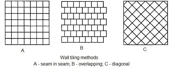 Wall Tiling Advice and Methods. Diffrent tiling styles