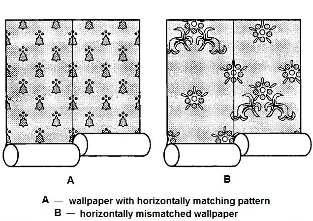 Preparing for DIY Wallpapering Advice. Matching wallpaper by horizontal pattern