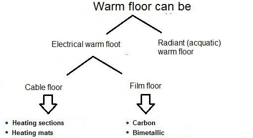Warm Floor. Modern Technology for Comfort Home. Types and hierarchy of materials