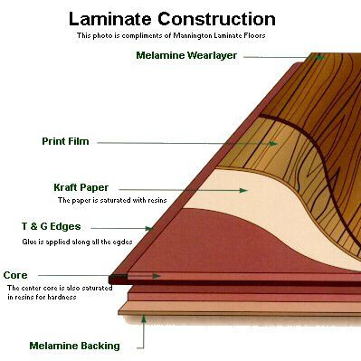 The structure of the laminate