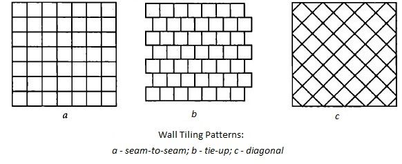 Wall Laying Tile Methods: Patterns, Options, Advice. The list of most used tiling patterns