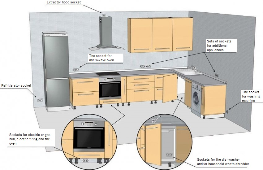 Top 10 most Popular Mistakes when Designing a Kitchen. The allocation of sockets at the modern kitchen