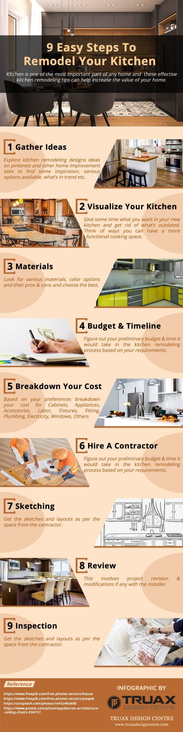The Do's and Don'ts of a Kitchen Remodel. An infographic of pros of remodelling the kitchen