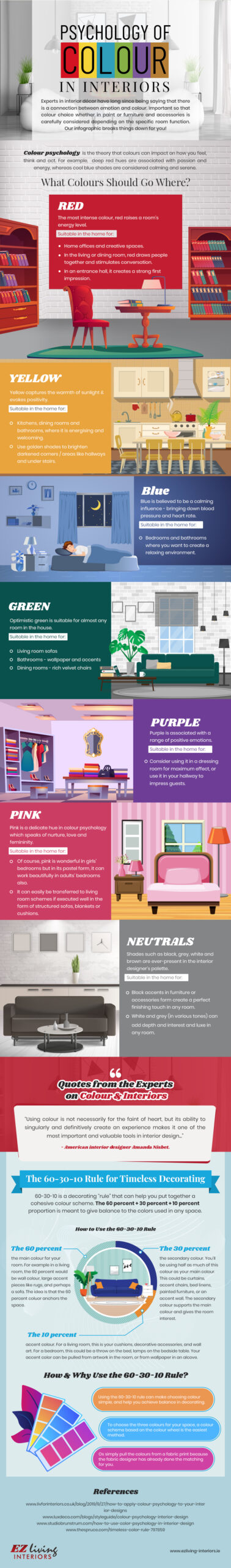 Color Psychology in Interior Design: How to Use Colors for Own Profit. The infographics on using different colors