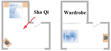 Feng Shui Bedroom Interior Design Ideas for any Kind of Room. The direction of energy in the bedroom with appendix