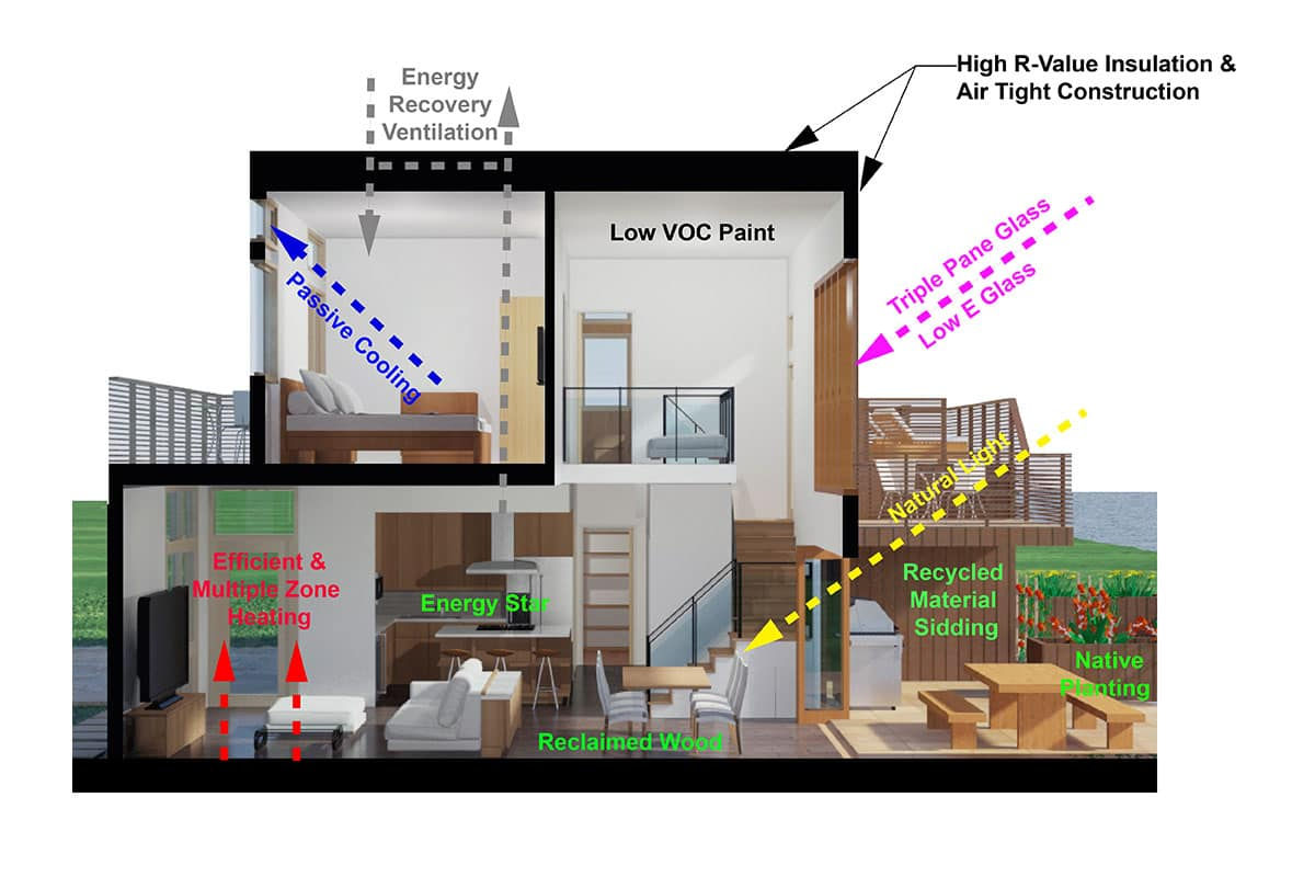 Energetic system of sustainable home (optional)
