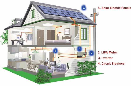Solar energy distribution in sustainable house