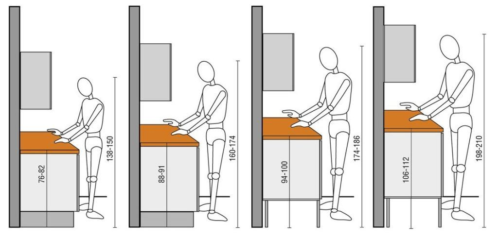 The correct height of the countertop depending in the owner's height